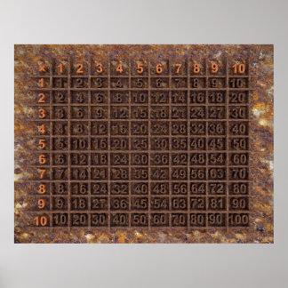 Multiplicación/tabla de las épocas posters