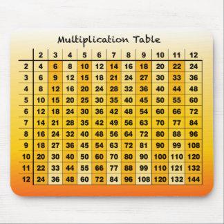 Multiplication Mousepad
