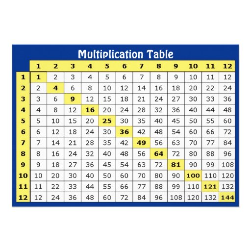 """Multiplication Table Collectible Card 5"""" X 7"""" Invitation ..."""
