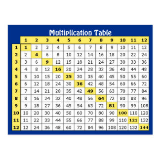 Multiplication Table Collectible Postcard