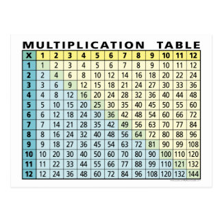 Multiplication Table (Instant Calculator!) Postcard