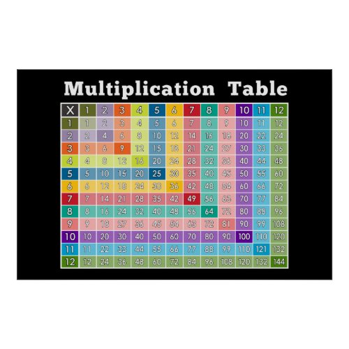 multiplication table instant calculator poster