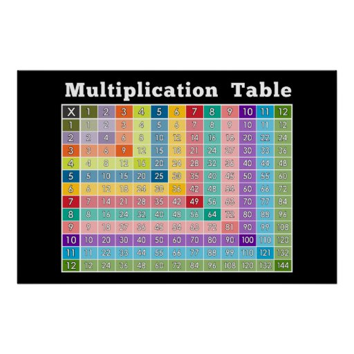 multiplication table... instant calculator! poster