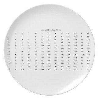 Multiplication Table Dinner Plate