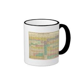 Mundo de la historia a 1789 tazas de café