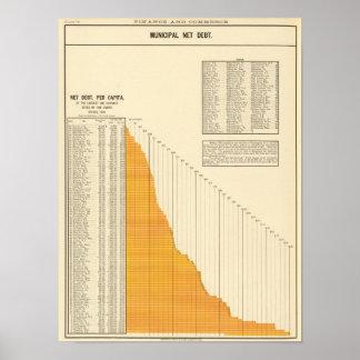 Municipal net debt posters