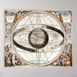 Mvndani Ptolemaici de los systematis de Scenograph Posters
