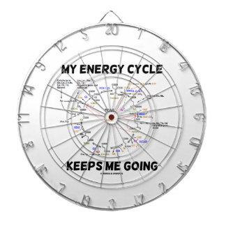 My Energy Cycle Keeps Me Going (Krebs Cycle) Dart Board