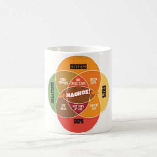Nacho Venn Diagram Mug