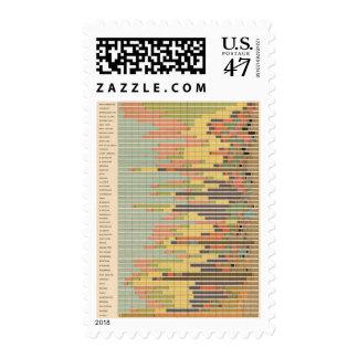 Nacionalidad principal de 63 proporciones por los sellos
