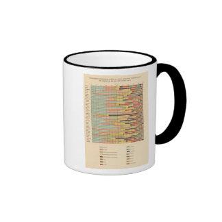 Nacionalidad principal de 64 proporciones por las taza de dos colores