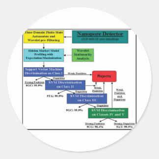 Nanopore Detector Markov Model Software Scheme Round Sticker