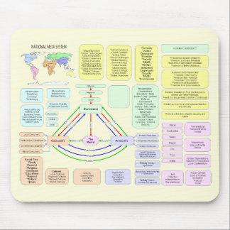 National Meta System Chart Mousepad