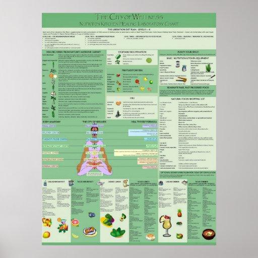 Natural Spiritual Remedies Chart Poster