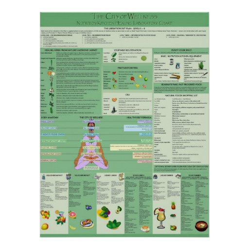 Natural Spiritual Remedies Chart Print