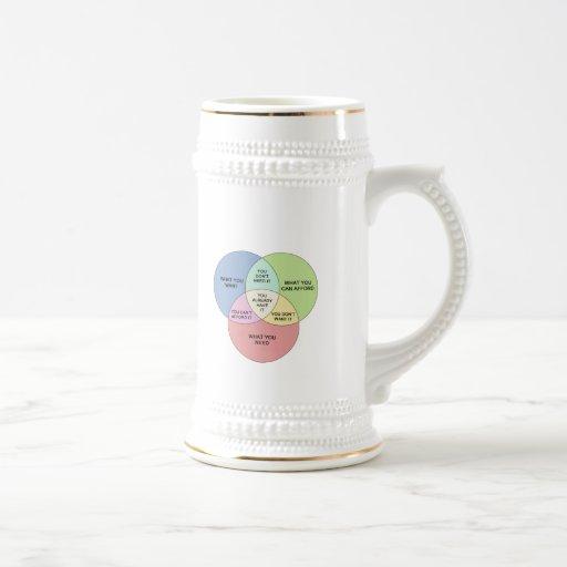 Needs vs Wants Coffee Mug