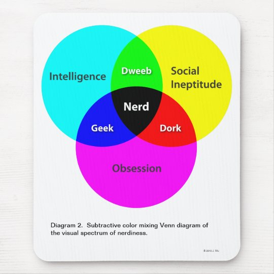 Nerd Venn Diagram 2 Mousepad Zazzle