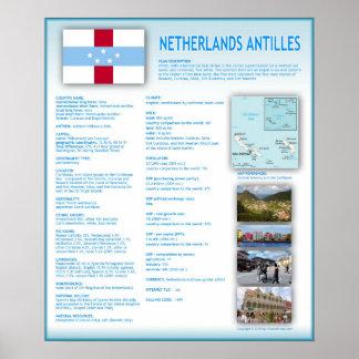 Netherlands Antilles Poster