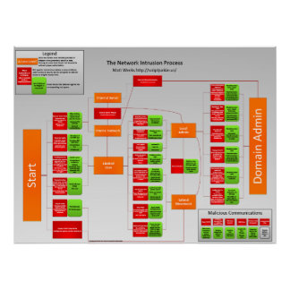 Network Intrusion Process Poster
