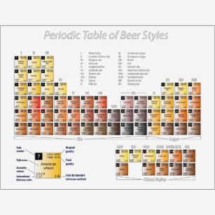 Sensational Beer Periodic Table T Shirts T Shirt Design Printing Home Interior And Landscaping Ferensignezvosmurscom