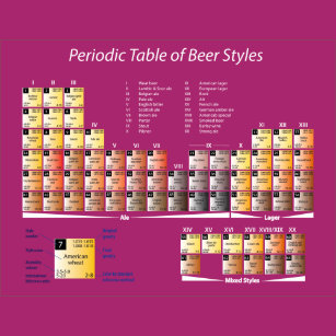 Pleasing Beer Periodic Table T Shirts T Shirt Design Printing Home Interior And Landscaping Ferensignezvosmurscom