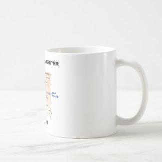 Ningún interior político del centro (carta de Pour Tazas De Café