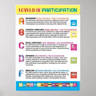 Niveles de participación para los estudiantes de póster