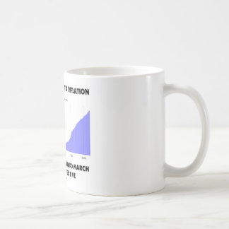 No One Is Immune To Inflation Upward March Prices Classic White Coffee Mug
