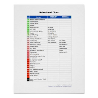 Noise Level Chart Poster
