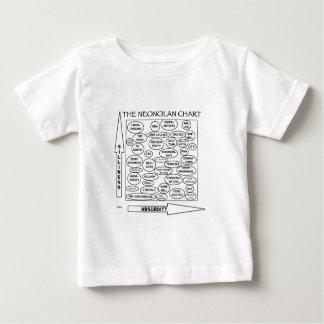nolan chart neonolan libertarian satire baby T-Shirt