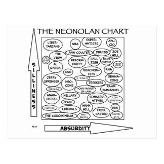 nolan chart neonolan libertarian satire postcard
