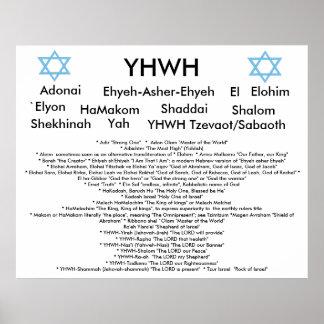 Nombres del poster de dios