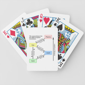 Nomenclature for the different Phase Transitions Bicycle Playing Cards
