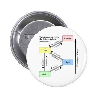 Nomenclature for the different Phase Transitions 2 Inch Round Button