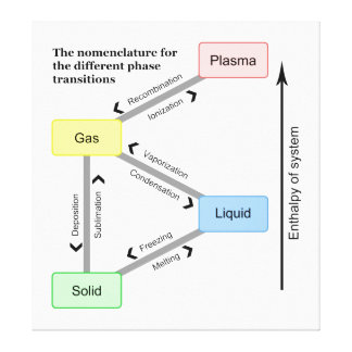 Nomenclature for the different Phase Transitions Canvas Print