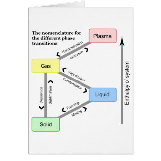 Nomenclature for the different Phase Transitions Card