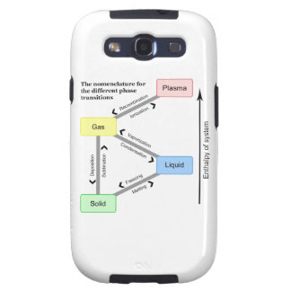 Nomenclature for the different Phase Transitions Samsung Galaxy SIII Covers