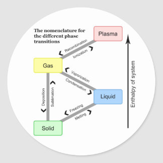 Nomenclature for the different Phase Transitions Classic Round Sticker