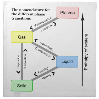 Nomenclature for the different Phase Transitions Cloth Napkin