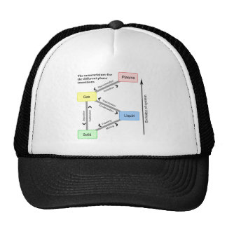 Nomenclature for the different Phase Transitions Trucker Hats