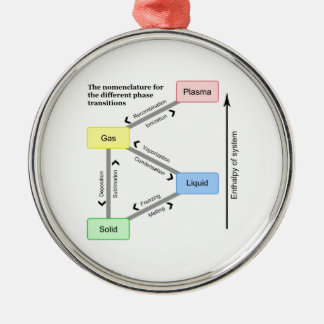 Nomenclature for the different Phase Transitions Round Metal Christmas Ornament
