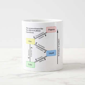 Nomenclature for the different Phase Transitions 20 Oz Large Ceramic Coffee Mug