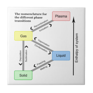Nomenclature for the different Phase Transitions Small Square Tile