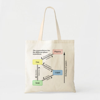 Nomenclature for the different Phase Transitions Tote Bag