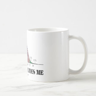 Normality Eludes Me (Bell Curve Humor) Coffee Mug