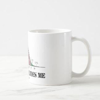 Normality Eludes Me (Bell Curve Humor) Coffee Mug