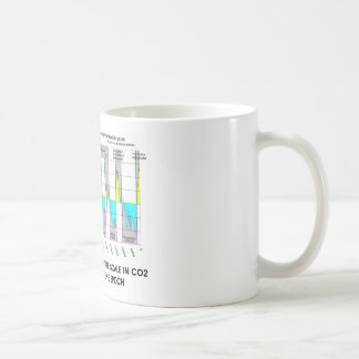 Notice We Are Off CO2 Scale Holocene Epoch Coffee Mugs