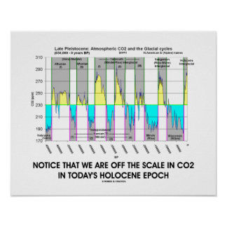 Notice We Are Off CO2 Scale Holocene Epoch Poster