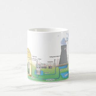 nuclear Reactor Mugs