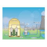 Nuclear Reactor Post Card